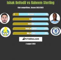 Ishak Belfodil vs Raheem Sterling h2h player stats