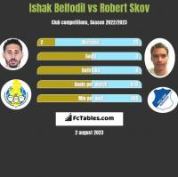 Ishak Belfodil vs Robert Skov h2h player stats