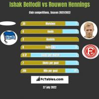 Ishak Belfodil vs Rouwen Hennings h2h player stats