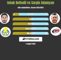 Ishak Belfodil vs Sargis Adamyan h2h player stats
