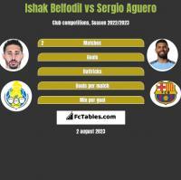 Ishak Belfodil vs Sergio Aguero h2h player stats