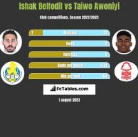 Ishak Belfodil vs Taiwo Awoniyi h2h player stats