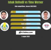 Ishak Belfodil vs Timo Werner h2h player stats