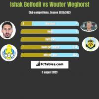 Ishak Belfodil vs Wouter Weghorst h2h player stats
