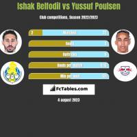 Ishak Belfodil vs Yussuf Poulsen h2h player stats