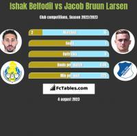 Ishak Belfodil vs Jacob Bruun Larsen h2h player stats