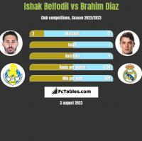 Ishak Belfodil vs Brahim Diaz h2h player stats