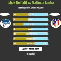 Ishak Belfodil vs Matheus Cunha h2h player stats