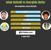 Ishak Belfodil vs Georginio Rutter h2h player stats