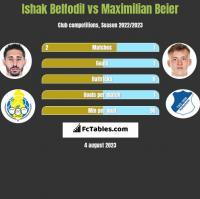 Ishak Belfodil vs Maximilian Beier h2h player stats