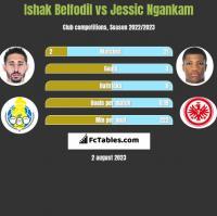 Ishak Belfodil vs Jessic Ngankam h2h player stats