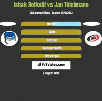 Ishak Belfodil vs Jan Thielmann h2h player stats