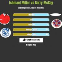 Ishmael Miller vs Barry McKay h2h player stats