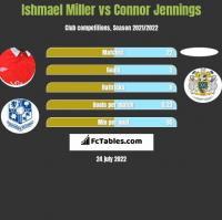 Ishmael Miller vs Connor Jennings h2h player stats