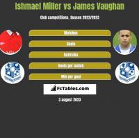 Ishmael Miller vs James Vaughan h2h player stats