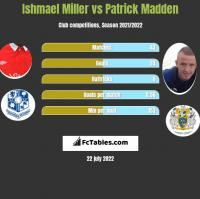 Ishmael Miller vs Patrick Madden h2h player stats