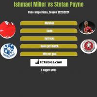 Ishmael Miller vs Stefan Payne h2h player stats