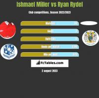 Ishmael Miller vs Ryan Rydel h2h player stats