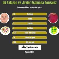 Isi Palazon vs Javier Espinosa Gonzalez h2h player stats