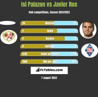 Isi Palazon vs Javier Ros h2h player stats