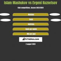Islam Mashukov vs Evgeni Kuznetsov h2h player stats