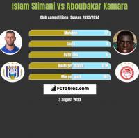 Islam Slimani vs Aboubakar Kamara h2h player stats