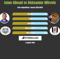 Islam Slimani vs Aleksandar Mitrović h2h player stats
