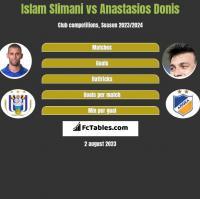 Islam Slimani vs Anastasios Donis h2h player stats