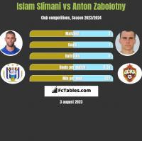 Islam Slimani vs Anton Zabolotny h2h player stats