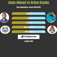 Islam Slimani vs Artem Dzyuba h2h player stats