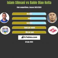 Islam Slimani vs Balde Diao Keita h2h player stats