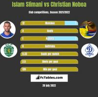 Islam Slimani vs Christian Noboa h2h player stats