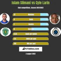 Islam Slimani vs Cyle Larin h2h player stats