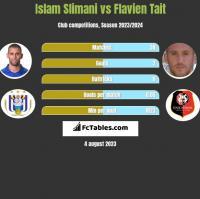 Islam Slimani vs Flavien Tait h2h player stats