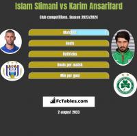 Islam Slimani vs Karim Ansarifard h2h player stats