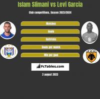 Islam Slimani vs Levi Garcia h2h player stats