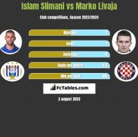 Islam Slimani vs Marko Livaja h2h player stats