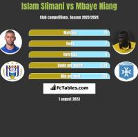 Islam Slimani vs Mbaye Niang h2h player stats