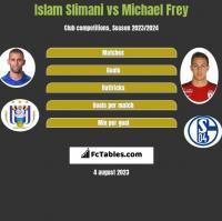 Islam Slimani vs Michael Frey h2h player stats