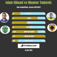 Islam Slimani vs Muamer Tankovic h2h player stats