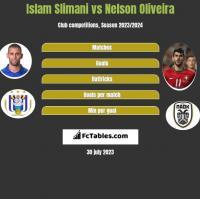 Islam Slimani vs Nelson Oliveira h2h player stats