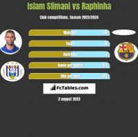 Islam Slimani vs Raphinha h2h player stats