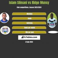 Islam Slimani vs Ridge Munsy h2h player stats