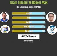 Islam Slimani vs Robert Mak h2h player stats