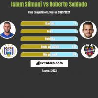 Islam Slimani vs Roberto Soldado h2h player stats