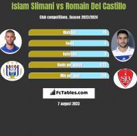 Islam Slimani vs Romain Del Castillo h2h player stats