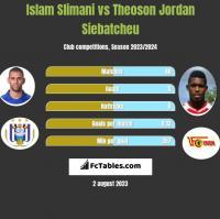 Islam Slimani vs Theoson Jordan Siebatcheu h2h player stats