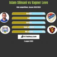 Islam Slimani vs Vagner Love h2h player stats
