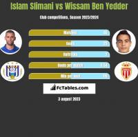 Islam Slimani vs Wissam Ben Yedder h2h player stats