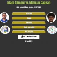Islam Slimani vs Mahsun Capkan h2h player stats